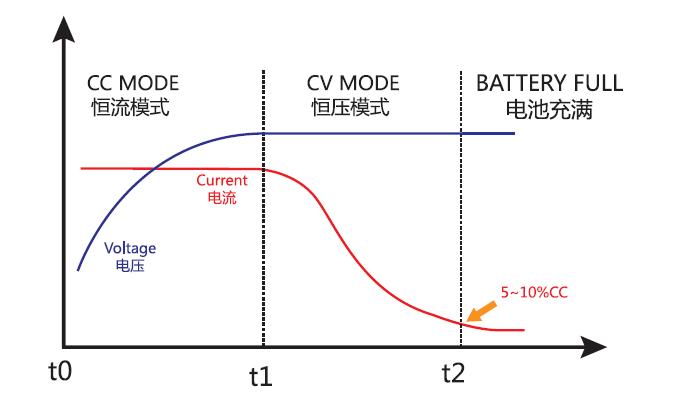 锂电充电曲线图.jpg
