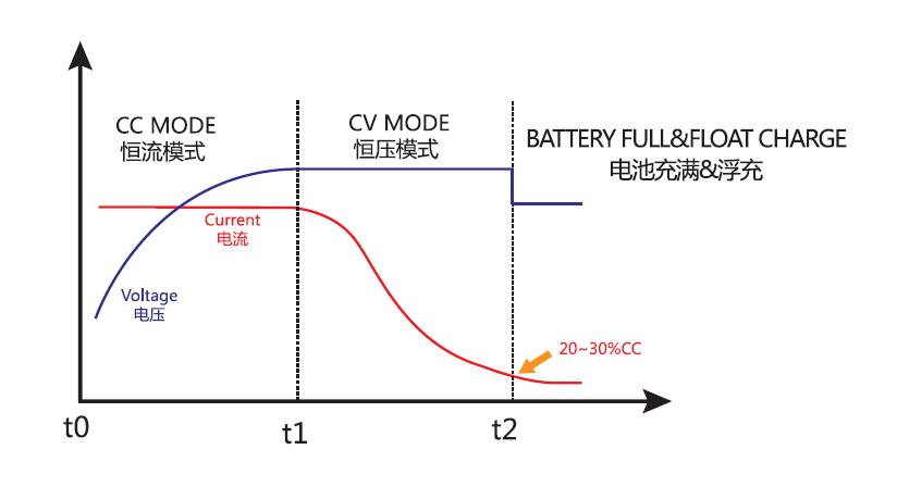 铅酸充电曲线图.jpg